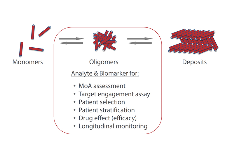 CNS- Biomarkers